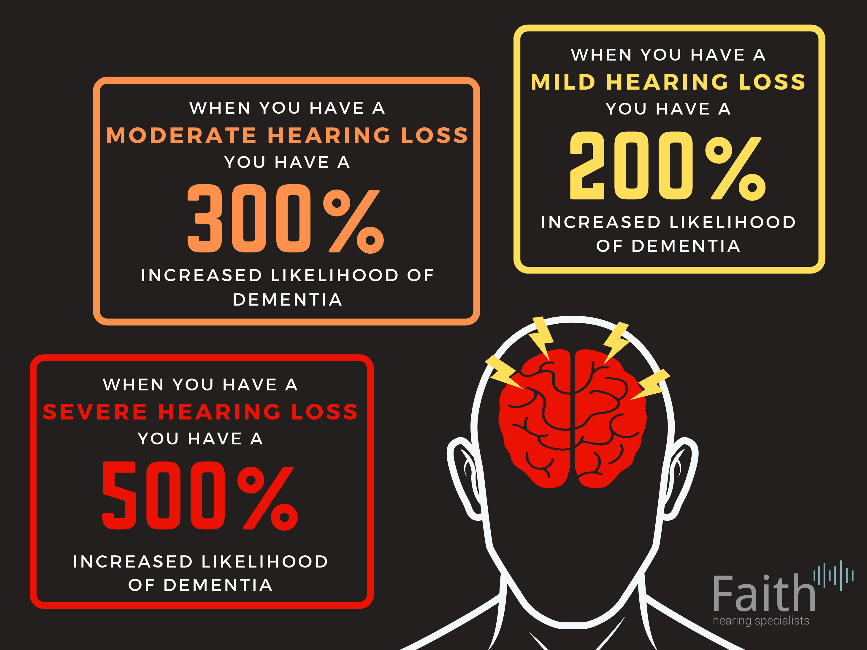 The Link Between Hearing Loss and Dementia.