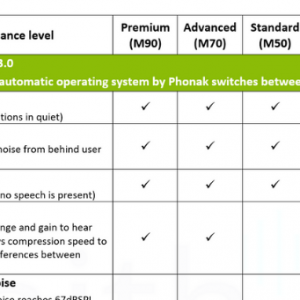 Phonak Marvel Hearing Aids Comparison